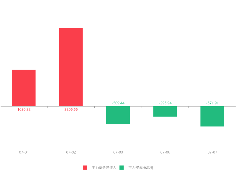 快讯:三峡水利急速拉升5.09%主力资金净流出571.91万元(dev)