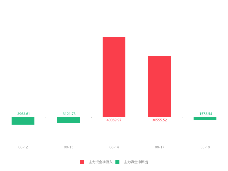 快讯:中国人寿急速拉升6.09% 主力资金净流出1573.54万元