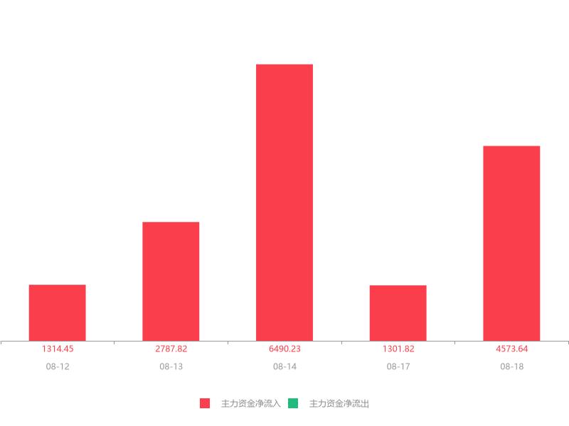 快讯:瑞特股份急速拉升5.82% 主力资金净流入4573.64万元