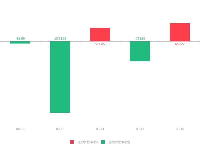 快讯:晓程科技急速拉升7.00% 主力资金净流入692.27万元