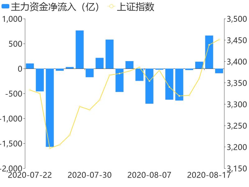【A股主力资金】8月18日收盘,A股主力资金净流出93.83亿元