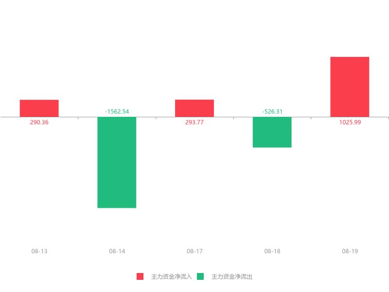 快讯:远大智能急速拉升5.84% 主力资金净流入1025.99万元