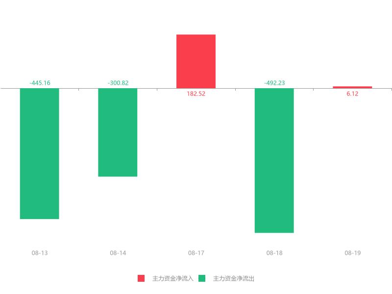 快讯:开创国际急速拉升7.46% 主力资金净流入6.12万元
