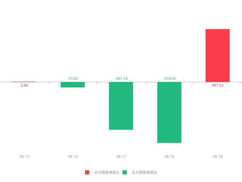 快讯:晨丰科技急速拉升5.45% 主力资金净流入497.53万元