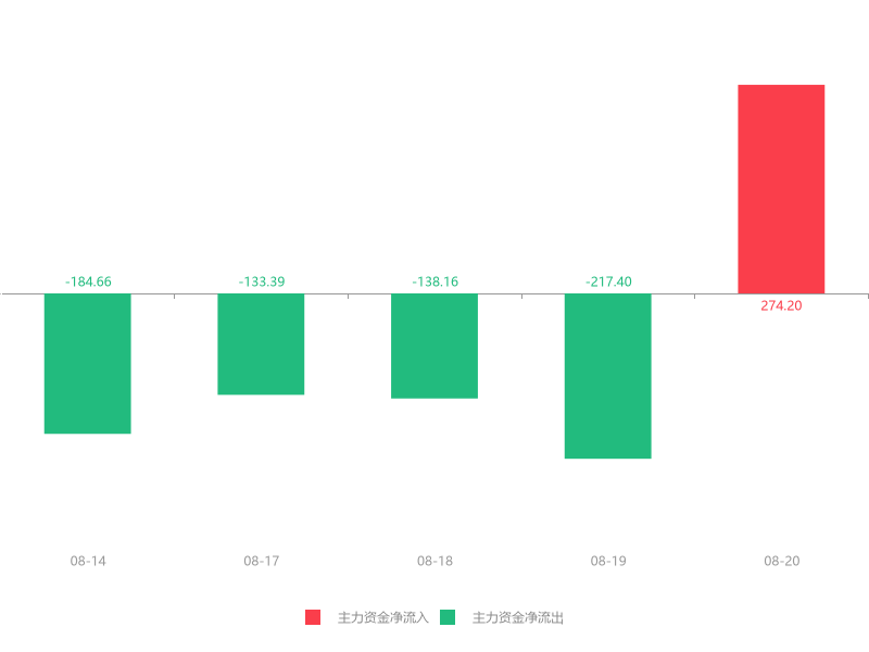 快讯:扬子新材急速拉升6.55% 主力资金净流入274.20万元