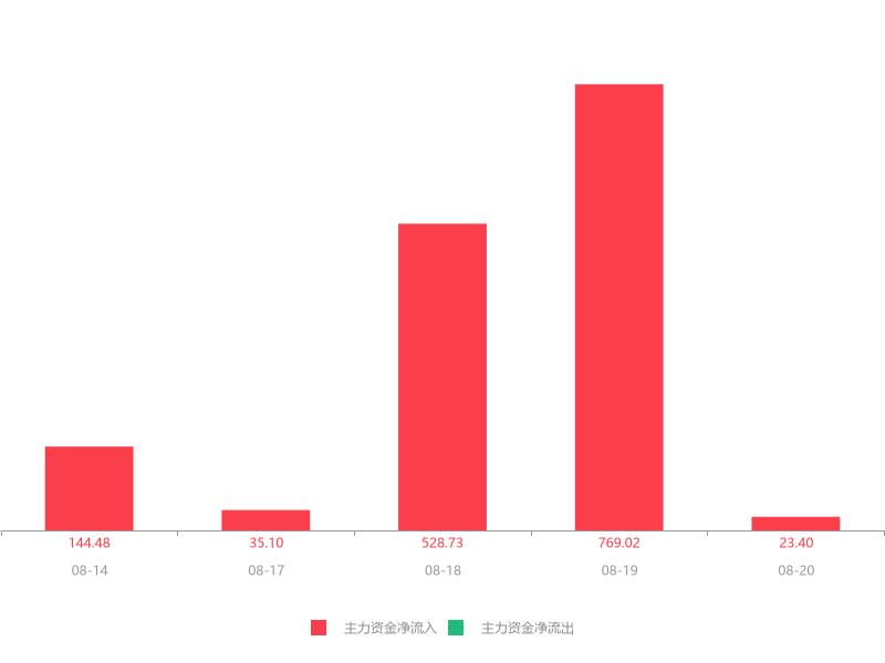 快讯:文化长城急速拉升5.68% 主力资金净流入23.40万元