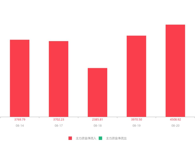 快讯:新城市急速拉升6.30% 主力资金净流入4508.92万元