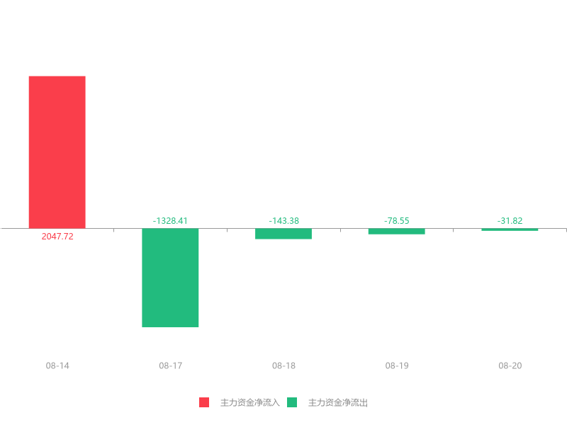 快讯:湖南发展急速拉升6.82% 主力资金净流出31.82万元