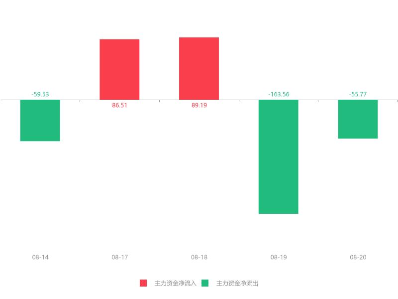 快讯:退市银鸽急速拉升7.41% 主力资金净流出55.77万元