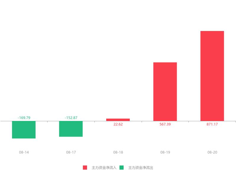 快讯:名雕股份急速拉升5.93% 主力资金净流入871.17万元