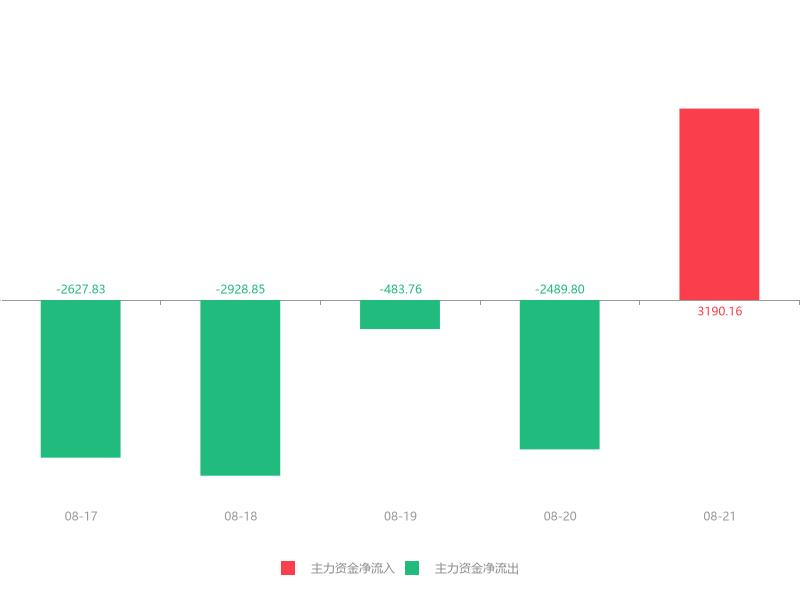 快讯:通裕重工急速拉升7.54% 主力资金净流入3190.16万元