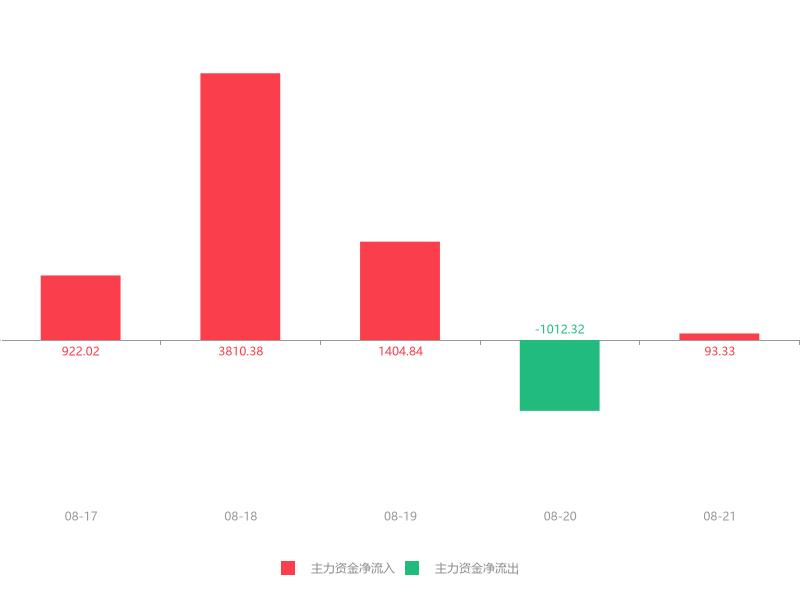 快讯:中国汽研急速拉升6.11% 主力资金净流入93.33万元