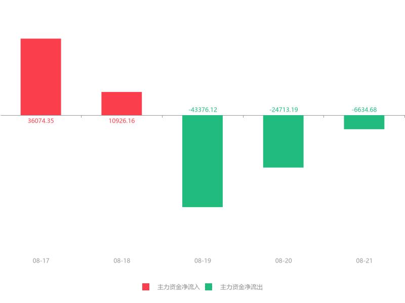 快讯:海南发展急速拉升5.12% 主力资金净流出6634.68万元