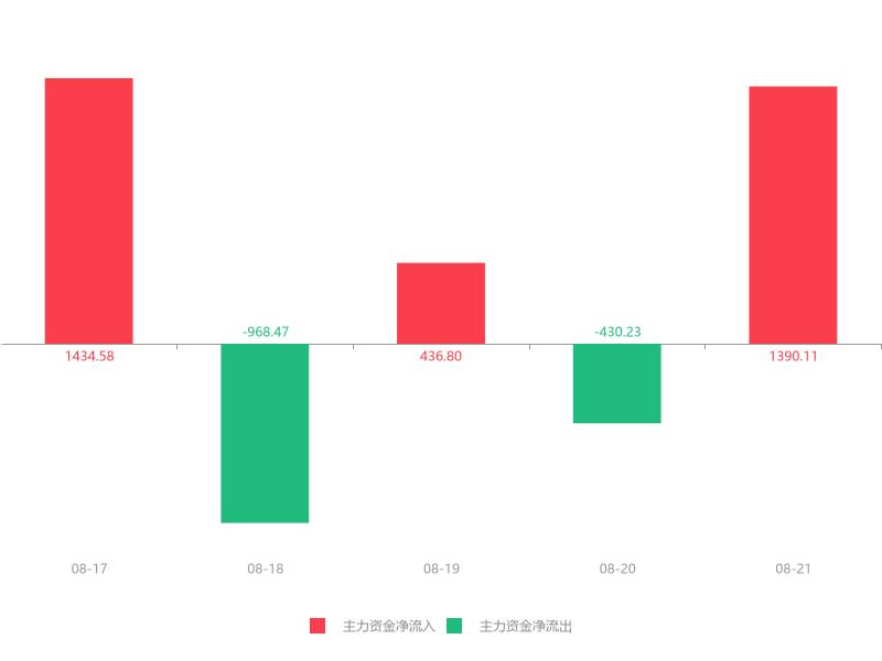 快讯:海螺型材急速拉升5.29% 主力资金净流入1390.11万元