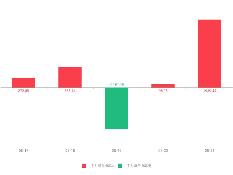 快讯:美晨生态急速拉升5.08% 主力资金净流入1939.43万元