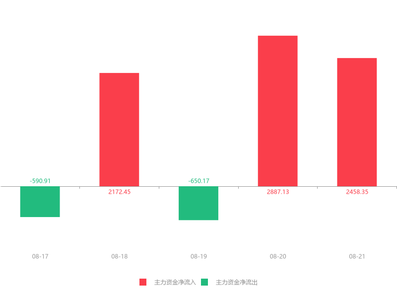 快讯:骆驼股份急速拉升6.32% 主力资金净流入2458.35万元