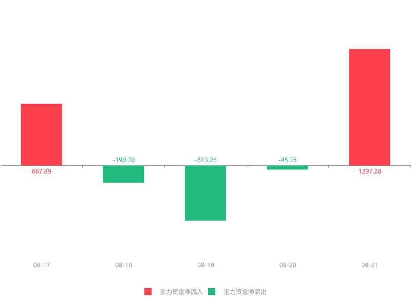 快讯:天房发展急速拉升8.10% 主力资金净流入1297.28万元