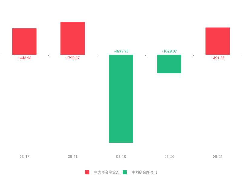 快讯:佛塑科技急速拉升5.56% 主力资金净流入1491.35万元