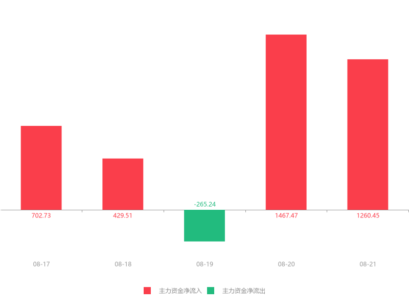 快讯:文投控股急速拉升6.69% 主力资金净流入1260.45万元