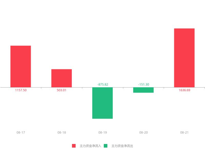 快讯:海澜之家急速拉升6.73% 主力资金净流入1636.69万元