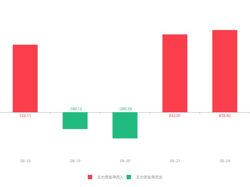 快讯:宁波东力急速拉升6.87% 主力资金净流入878.92万元