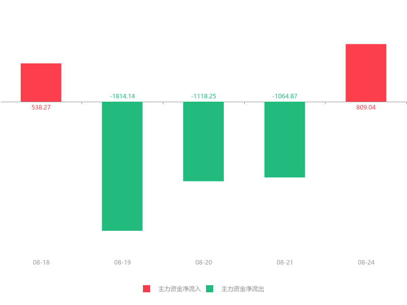 快讯:新泉股份急速拉升6.68% 主力资金净流入809.04万元