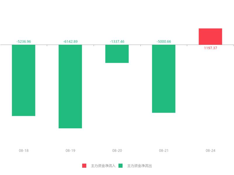 快讯:银之杰急速拉升5.02% 主力资金净流入1197.37万元