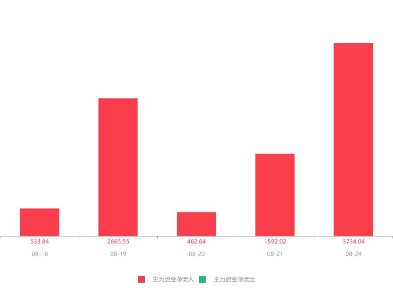 快讯:震安科技急速拉升7.18% 主力资金净流入3734.04万元