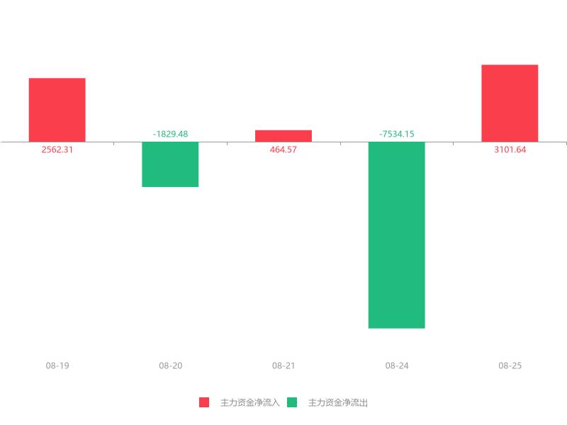 快讯:妙可蓝多急速拉升5.32% 主力资金净流入3101.64万元