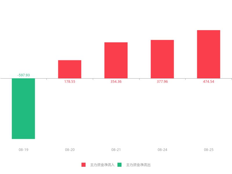 快讯:三德科技急速拉升7.55% 主力资金净流入474.54万元