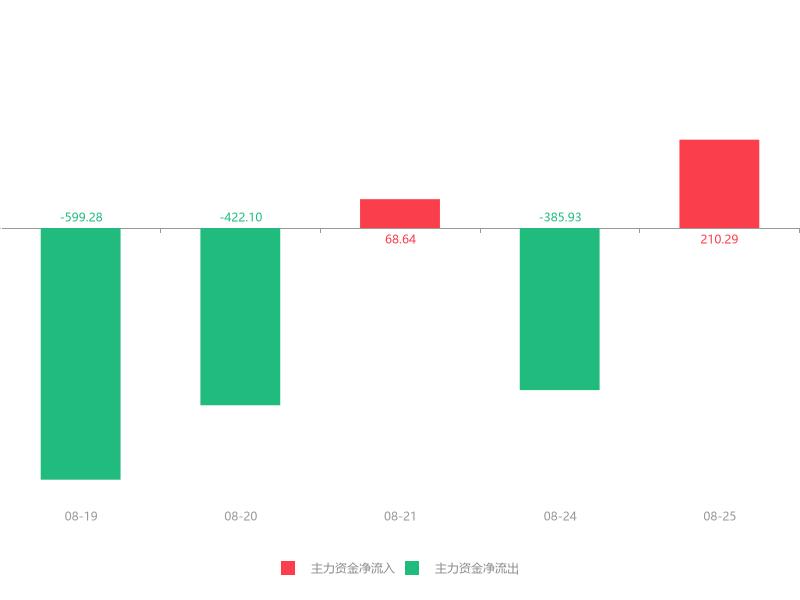 快讯:安奈儿急速拉升5.39% 主力资金净流入210.29万元