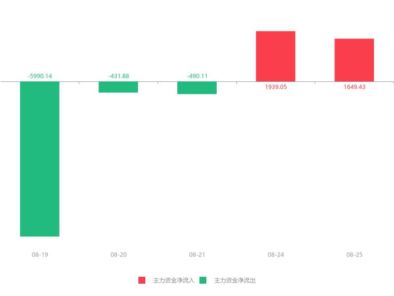快讯:东岳硅材急速拉升5.87% 主力资金净流入1649.43万元