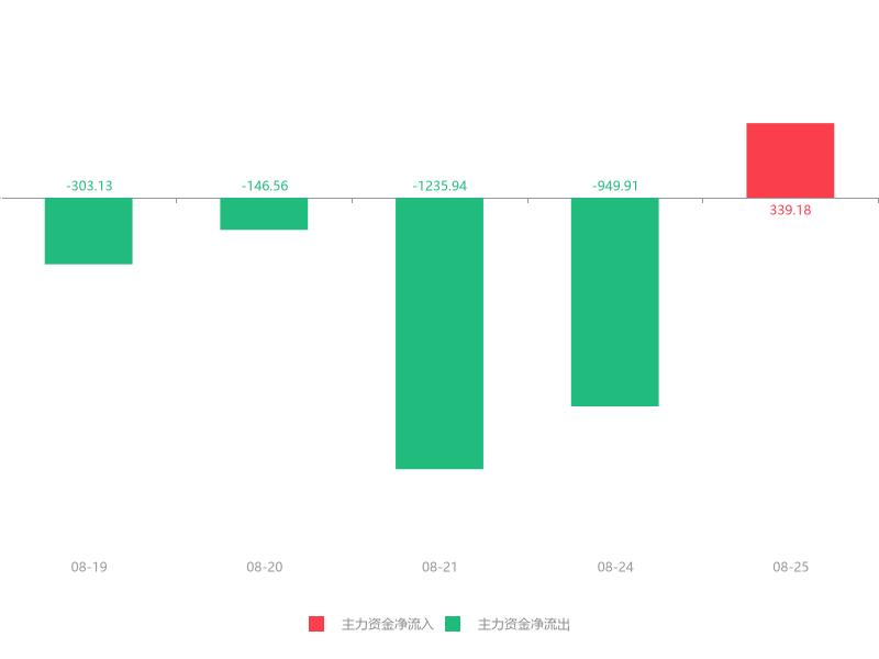 快讯:和顺电气急速拉升5.40% 主力资金净流入339.18万元