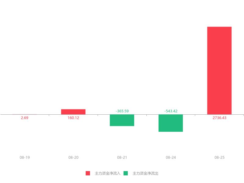 快讯:东方盛虹急速拉升6.37% 主力资金净流入2736.43万元