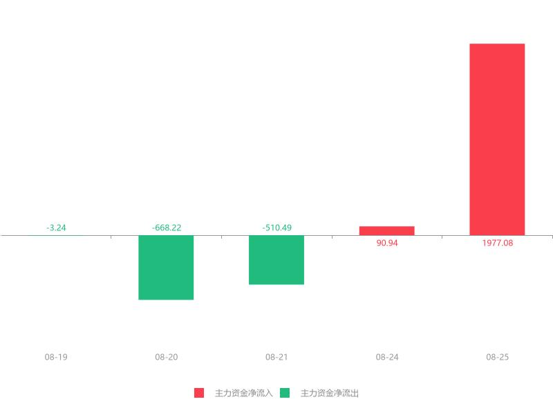 快讯:长青集团急速拉升8.37% 主力资金净流入1977.08万元