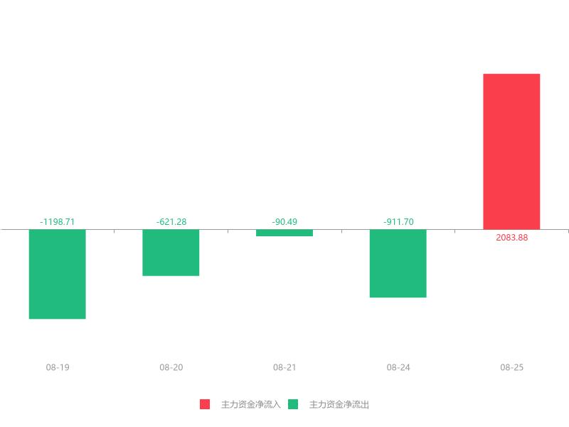 快讯:先进数通急速拉升7.59% 主力资金净流入2083.88万元