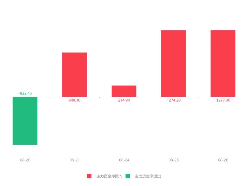 快讯:全通教育急速拉升5.69% 主力资金净流入1277.36万元