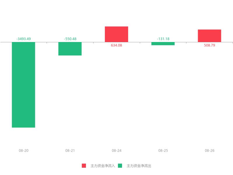 快讯:先河环保急速拉升7.23% 主力资金净流入508.79万元