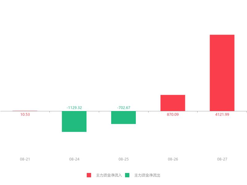 快讯:嘉美包装急速拉升6.97% 主力资金净流入4121.99万元