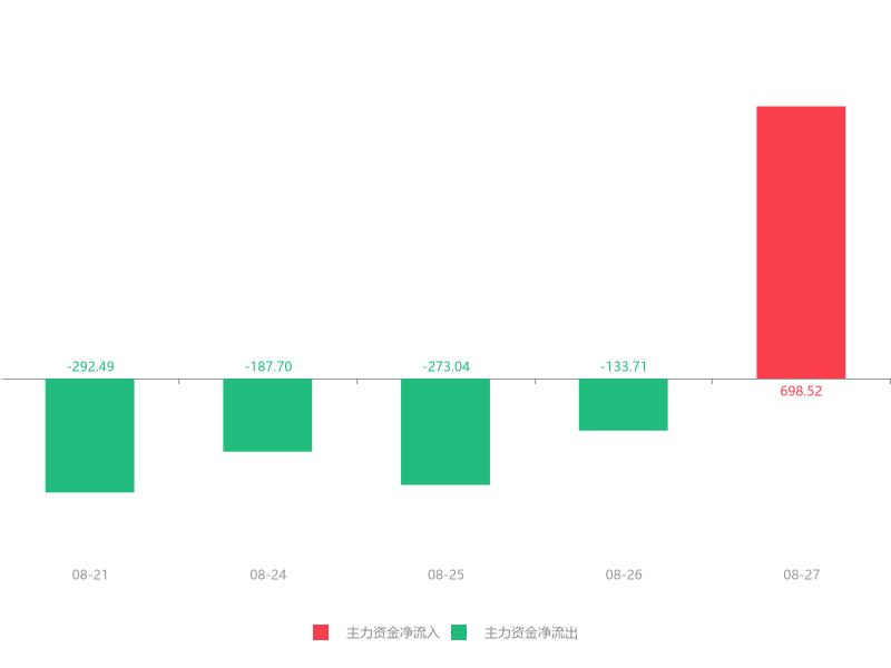 快讯:汇洁股份急速拉升5.20% 主力资金净流入698.52万元