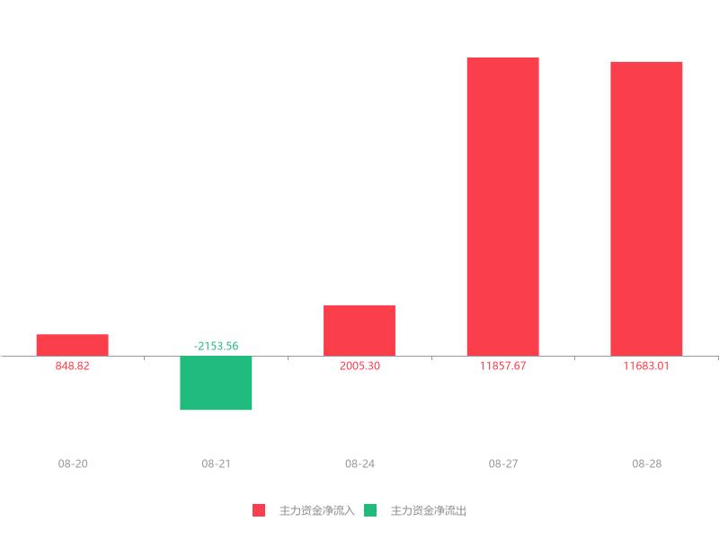 快讯:郑煤机急速拉升7.02% 主力资金净流入11683.01万元