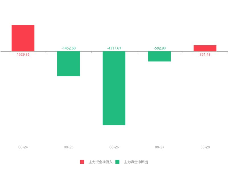快讯:晨光生物急速拉升7.69% 主力资金净流入351.43万元