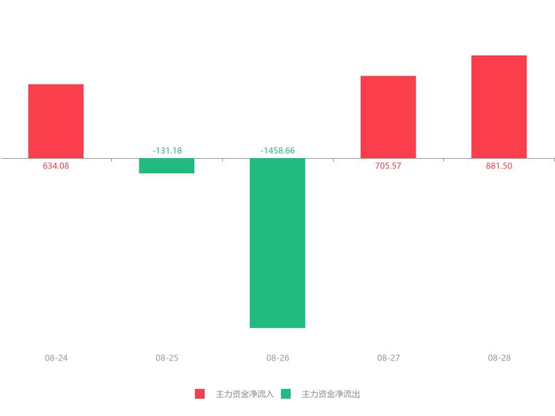 快讯:先河环保急速拉升6.18% 主力资金净流入881.50万元