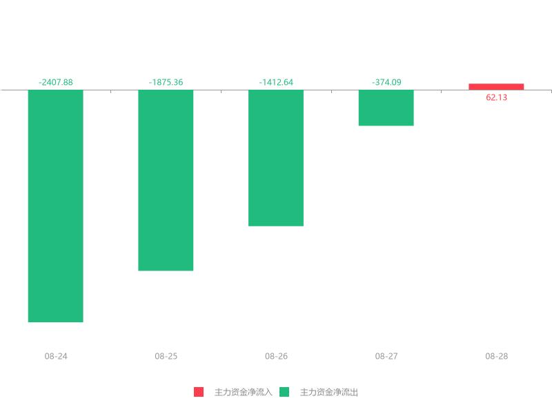 快讯:金刚玻璃急速拉升7.12% 主力资金净流入62.13万元
