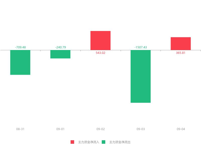 快讯:华瑞股份急速拉升6.18% 主力资金净流入365.81万元