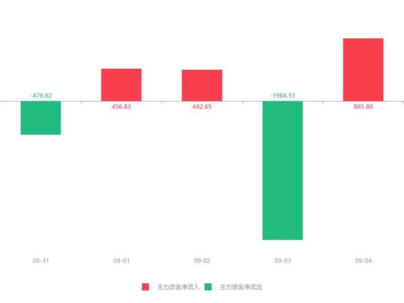 快讯:开能健康急速拉升7.19% 主力资金净流入885.80万元