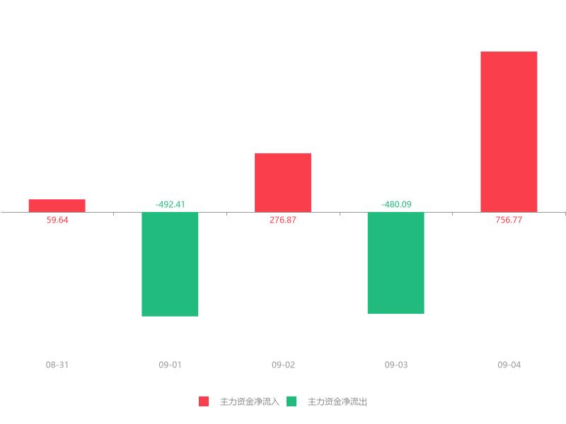 快讯:隆利科技急速拉升5.34% 主力资金净流入756.77万元