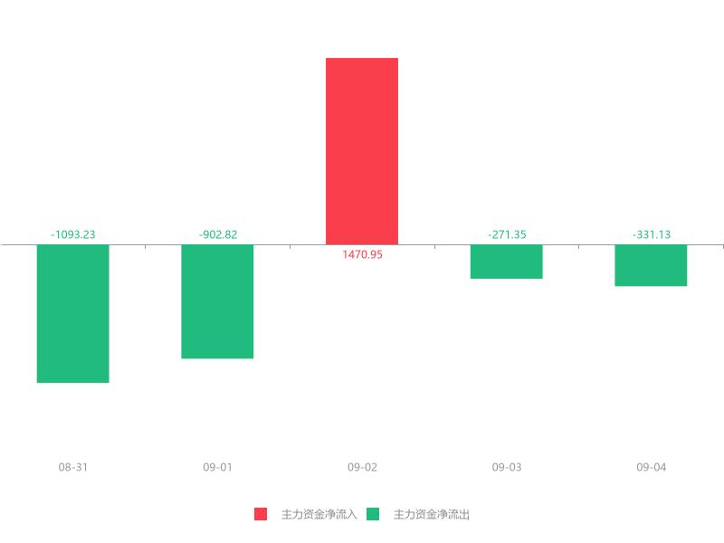 快讯:东华测试急速拉升5.57% 主力资金净流出331.13万元