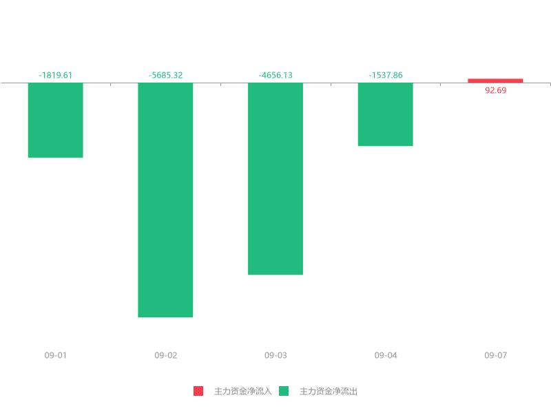 快讯:南风股份急速拉升6.90% 主力资金净流入92.69万元