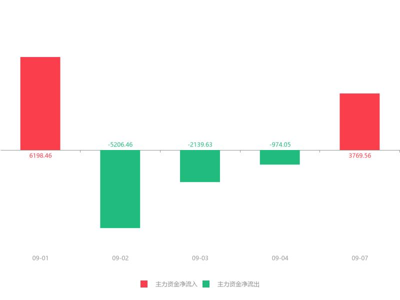 快讯:通光线缆急速拉升10.31% 主力资金净流入3769.56万元